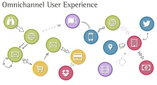 Omnichannel User Experience