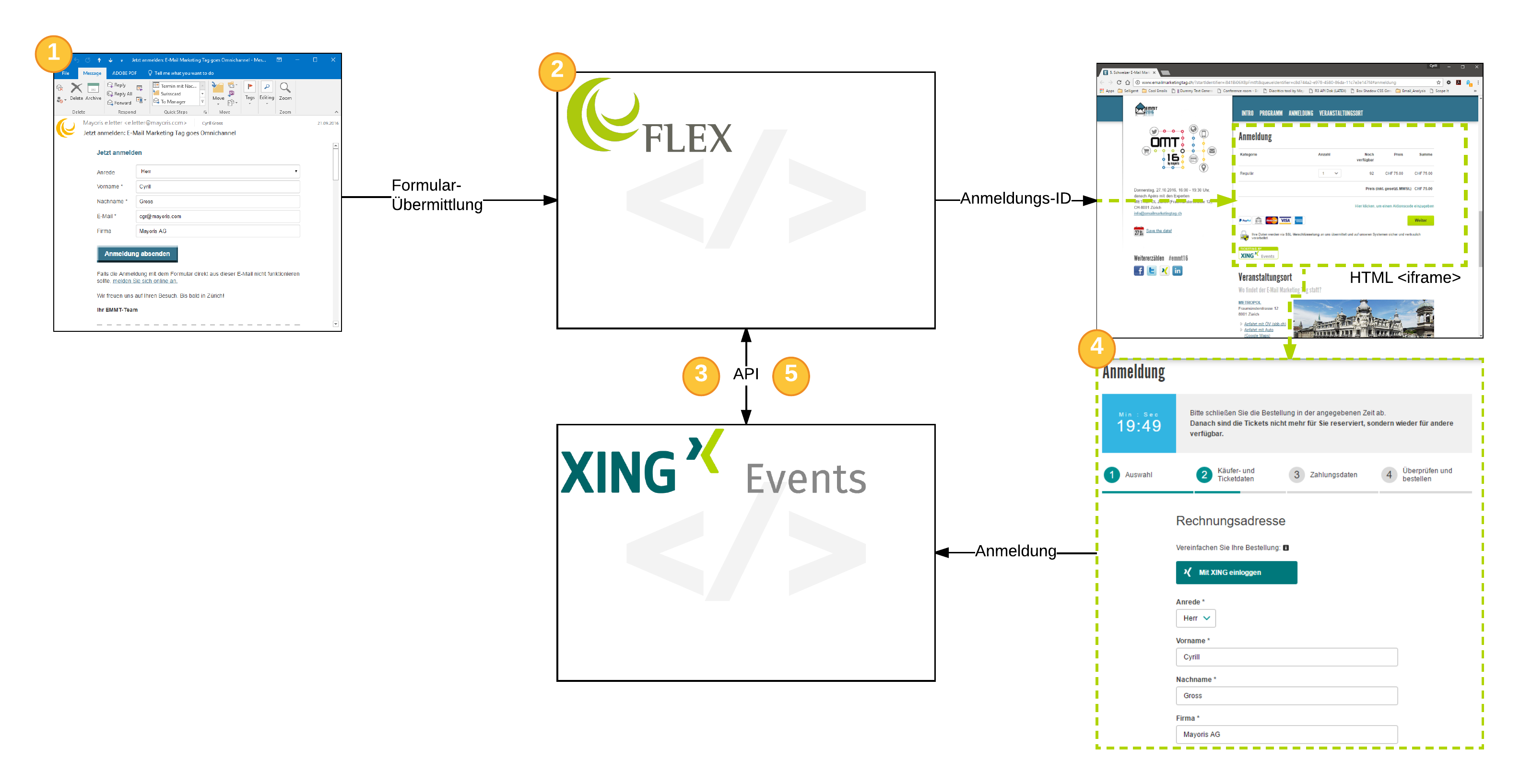 Xing Events Workflow
